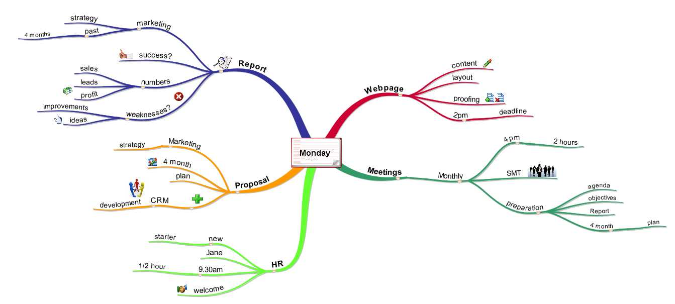 Tasks Mind Map Step 3